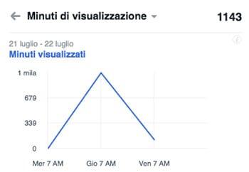minuti visualizzazioni video FB